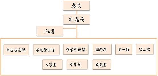 殯葬處組織架構